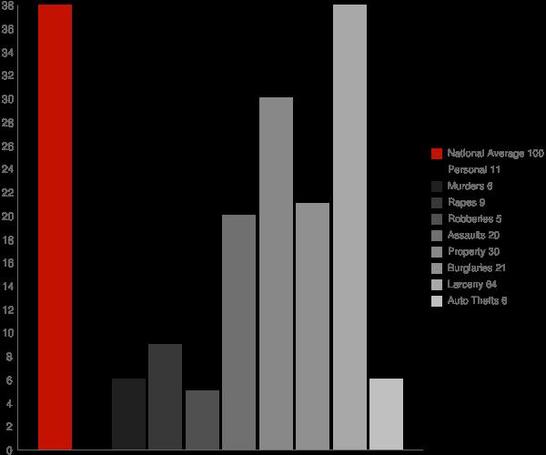 Lakeland NY Crime Statistics