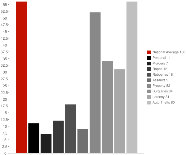 Stebbins AK Crime Statistics