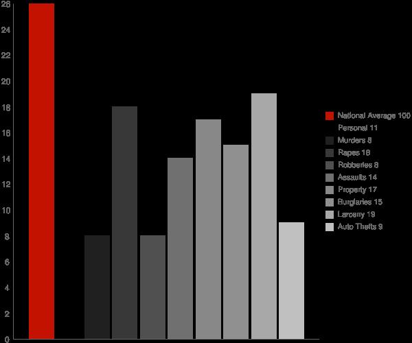 North Hudson WI Crime Statistics