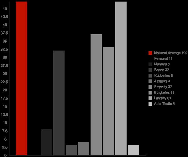 Philadelphia NY Crime Statistics