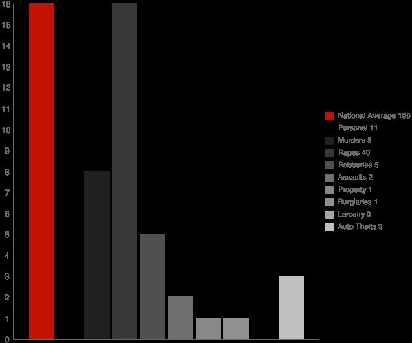 Gentryville IN Crime Statistics