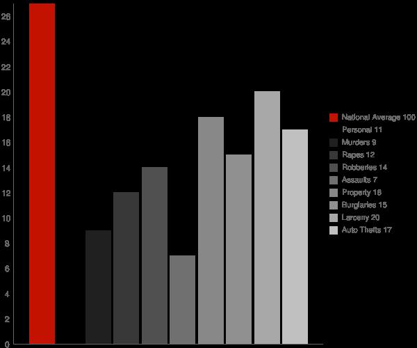 Poca WV Crime Statistics