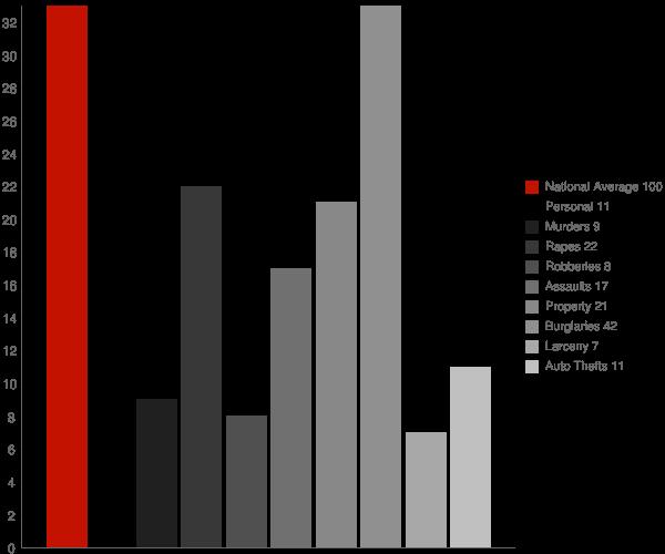 Lexington AL Crime Statistics