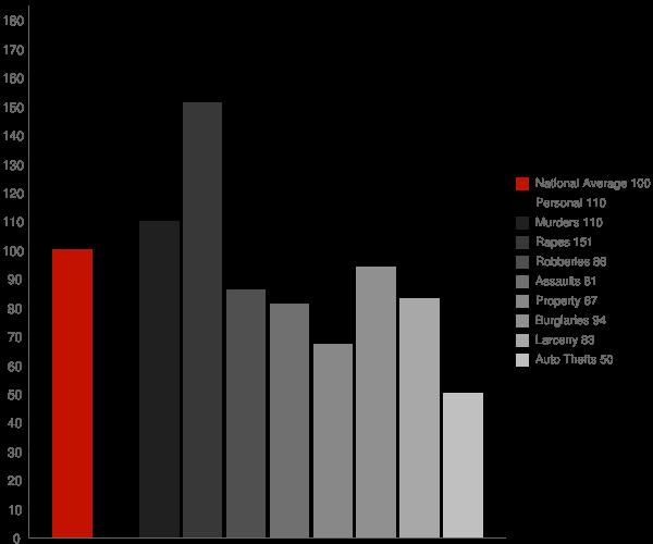 Greenacres CA Crime Statistics