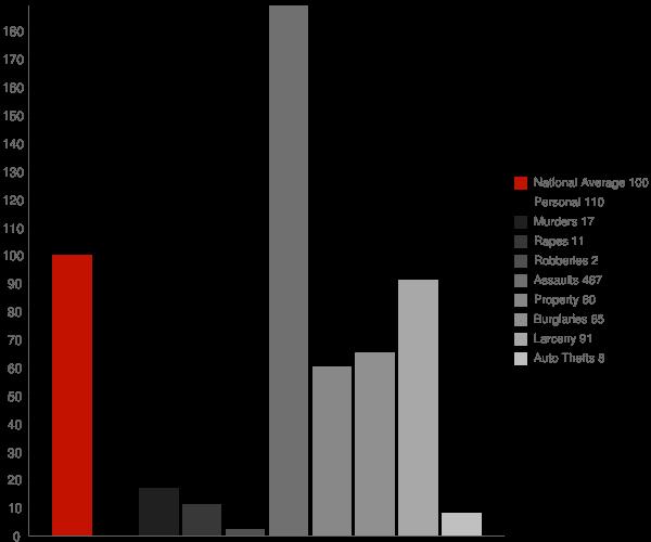 Marshall AK Crime Statistics