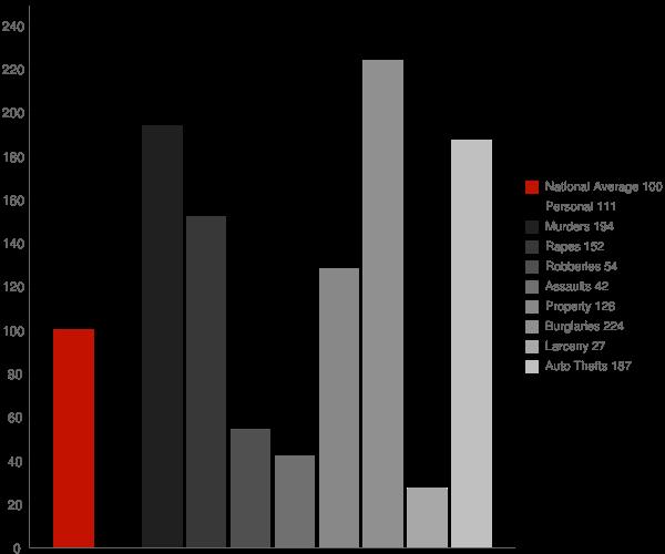 Laton CA Crime Statistics