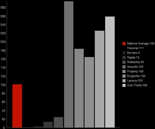 East Orosi CA Crime Statistics