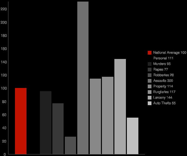 Marked Tree AR Crime Statistics