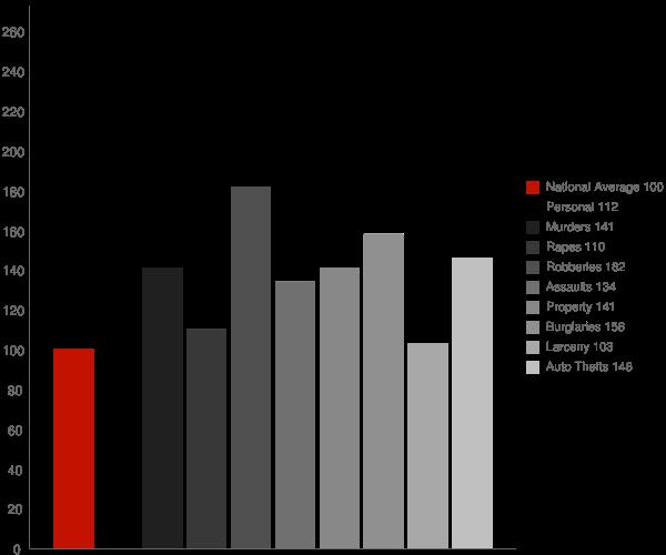 Louisville KY Crime Statistics
