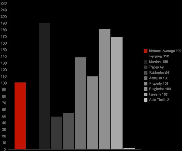 Crockett CA Crime Statistics