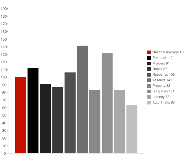 Thermal CA Crime Statistics