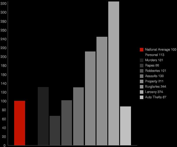 Herald CA Crime Statistics
