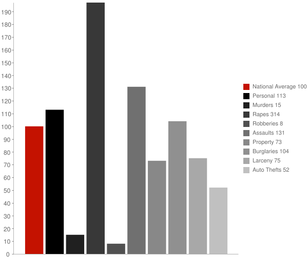 Camp Verde AZ Crime Statistics