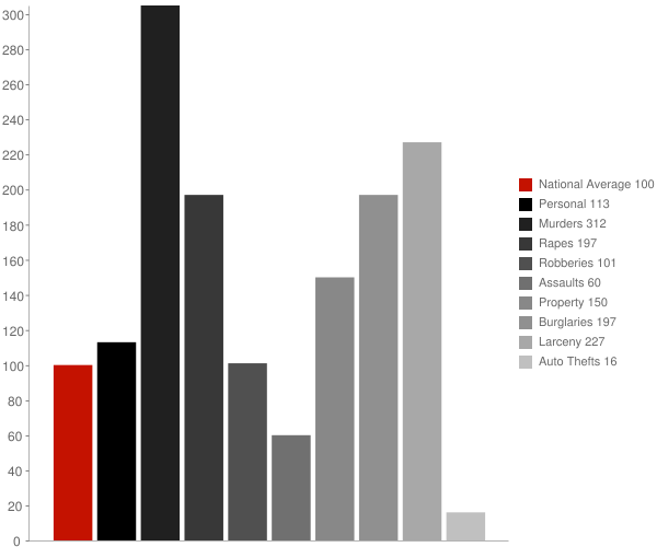 Crawford MS Crime Statistics