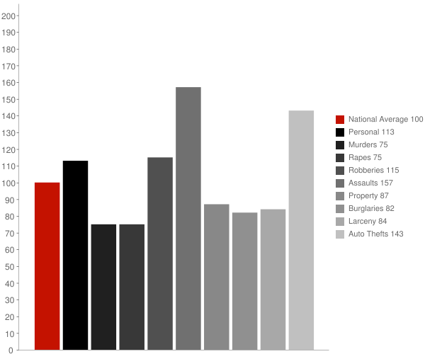 Monrovia CA Crime Statistics