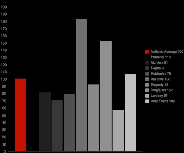 Green Acres CA Crime Statistics