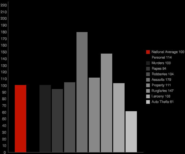 Wheeling WV Crime Statistics
