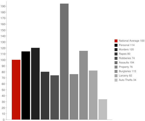 Quitman GA Crime Statistics