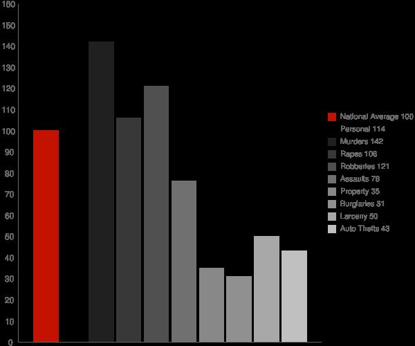 Seaside CA Crime Statistics