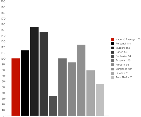 Mount Hope WV Crime Statistics