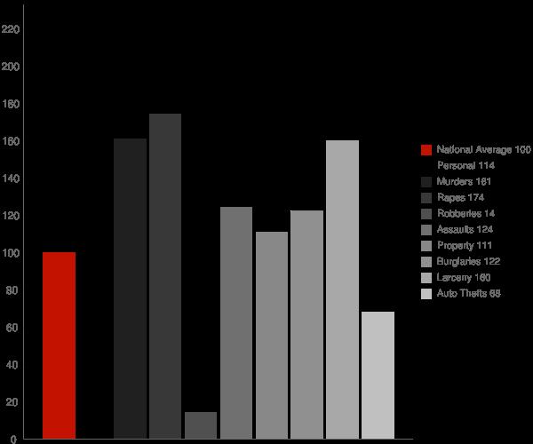 Oxbow Estates AZ Crime Statistics