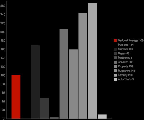 Hood CA Crime Statistics