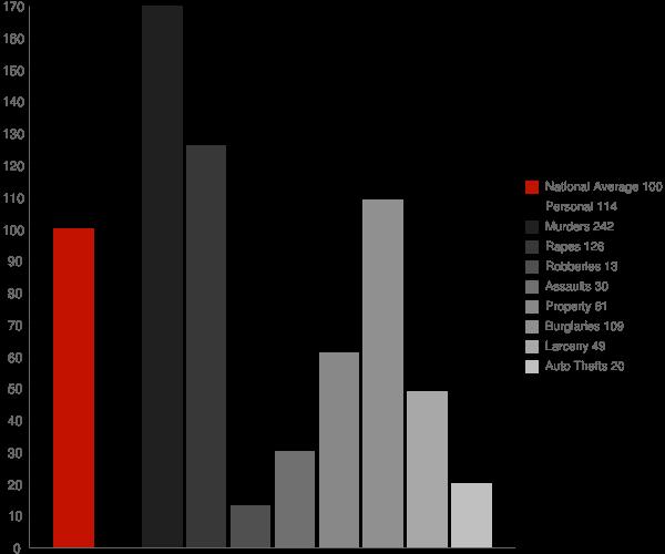 Fouke AR Crime Statistics
