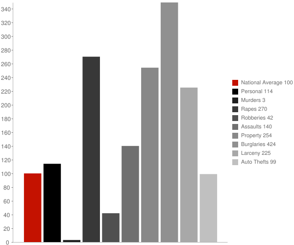 White Lake NC Crime Statistics