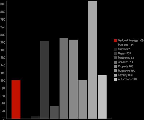 Eureka MO Crime Statistics