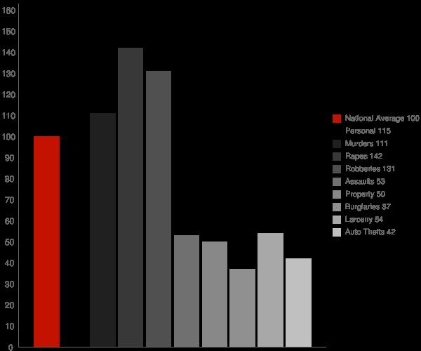 Hempstead NY Crime Statistics