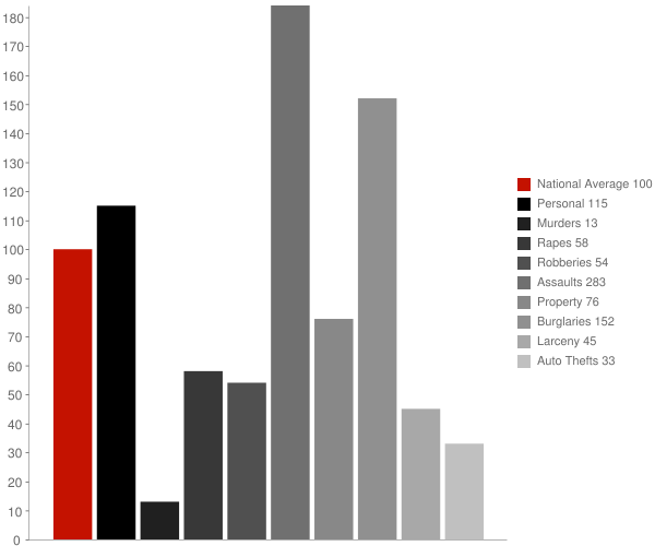 Townsend DE Crime Statistics