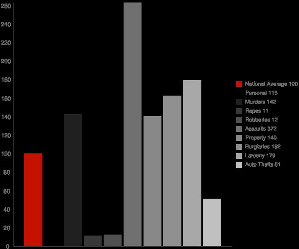 Coal City WV Crime Statistics