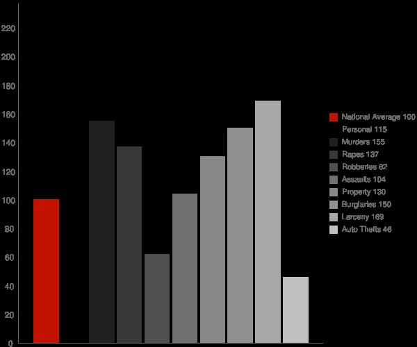 Malvern AR Crime Statistics