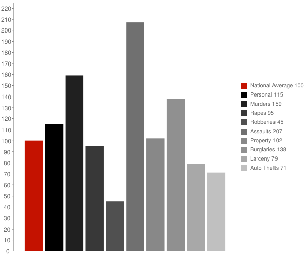 Pike Road AL Crime Statistics