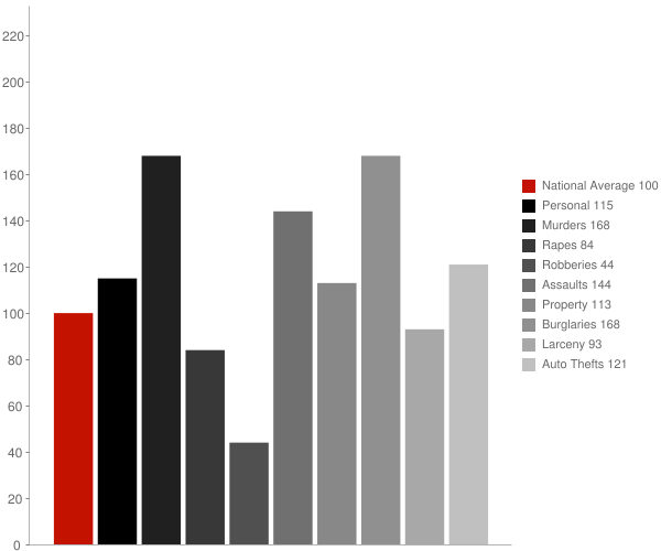 Biola CA Crime Statistics
