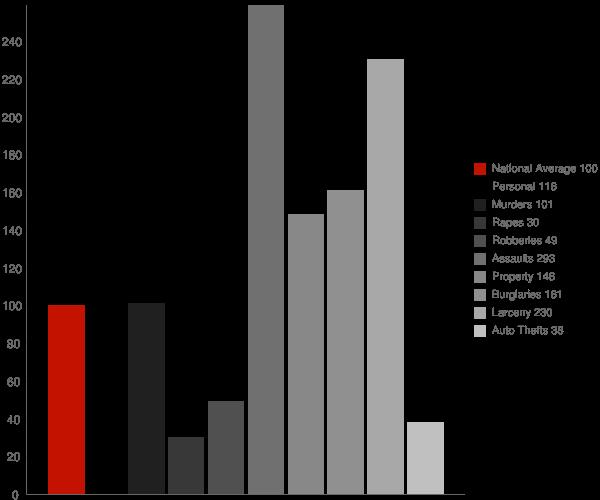 Allen MD Crime Statistics