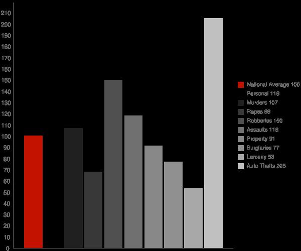 Norwalk CA Crime Statistics