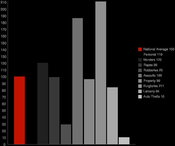Niland CA Crime Statistics
