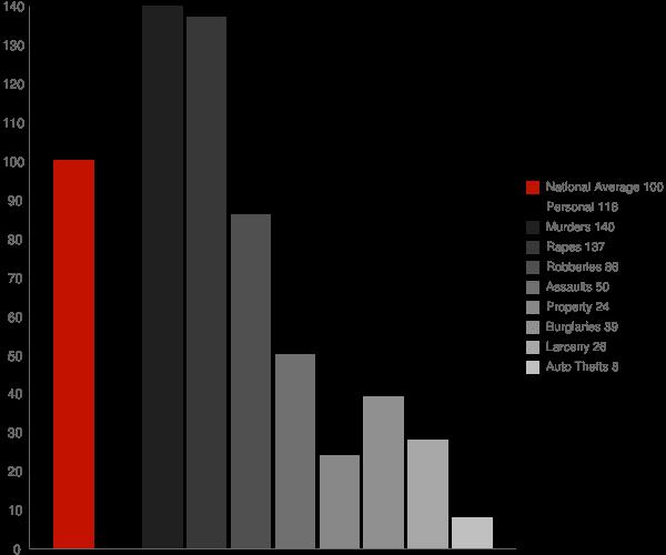 Bethel DE Crime Statistics
