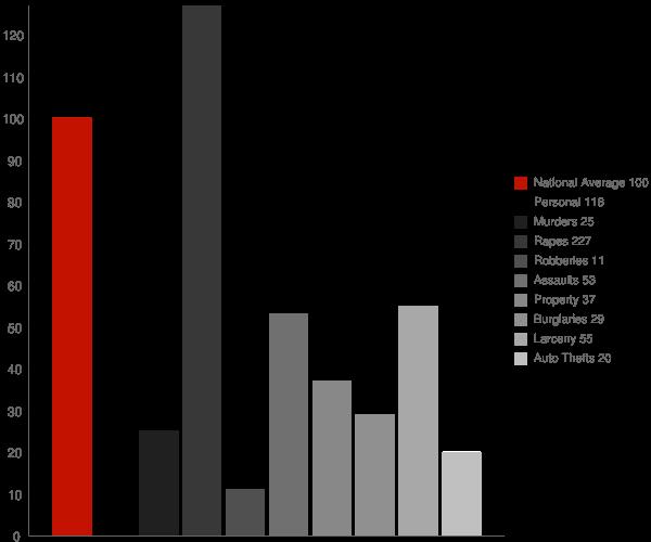 Pike Creek DE Crime Statistics