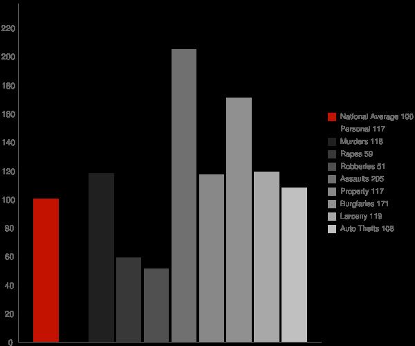Desert Edge CA Crime Statistics