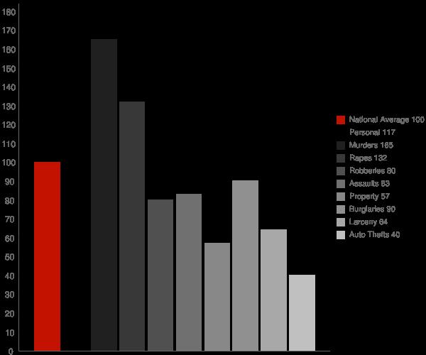 Crows Landing CA Crime Statistics