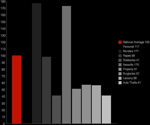 Barnesville GA Crime Statistics