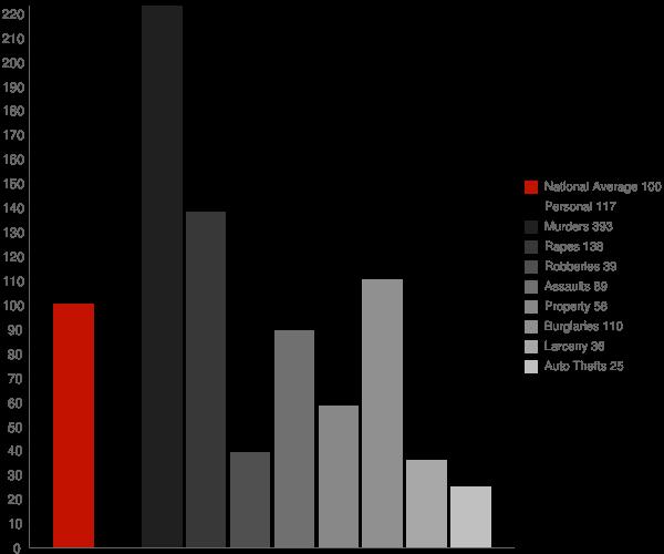 Newton MS Crime Statistics