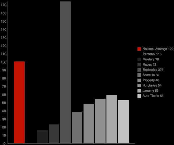 Irvine CA Crime Statistics