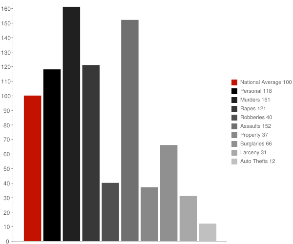 Wheatley AR Crime Statistics