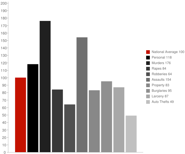 Marion AR Crime Statistics
