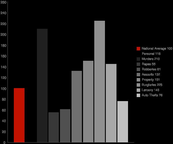Troy NC Crime Statistics