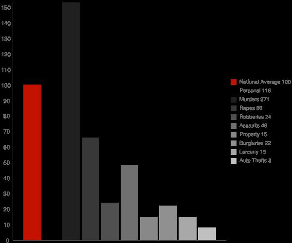 White Castle LA Crime Statistics
