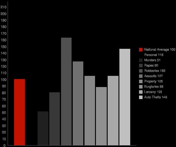 Pikesville MD Crime Statistics